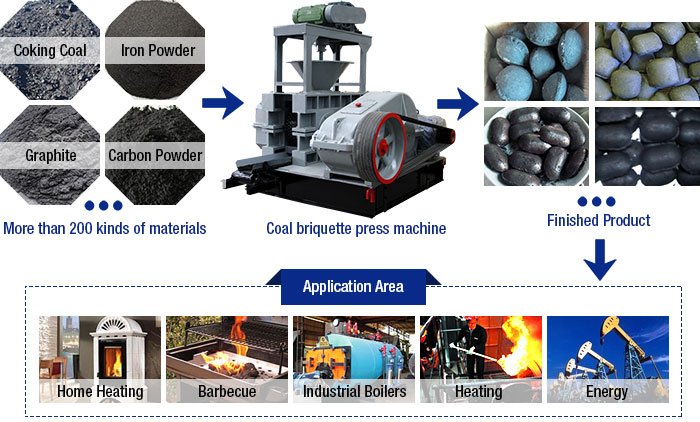 Coal briquette press machine Products and Applications