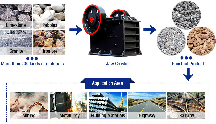 Jaw Crusher Products and Applications