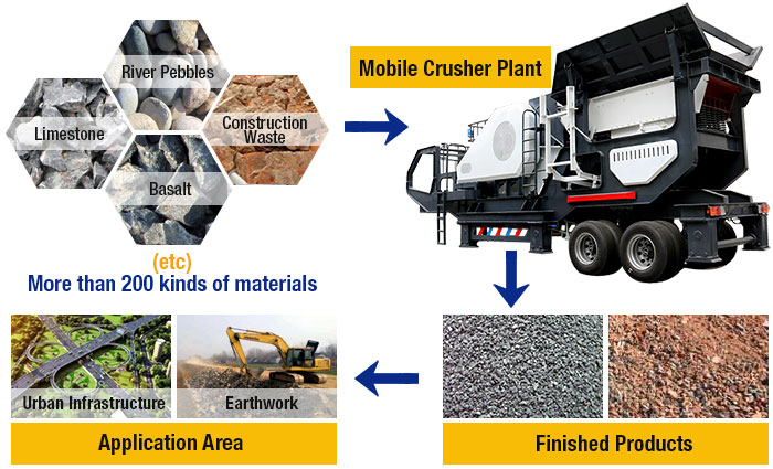 Mobile crushing plant Products and Applications