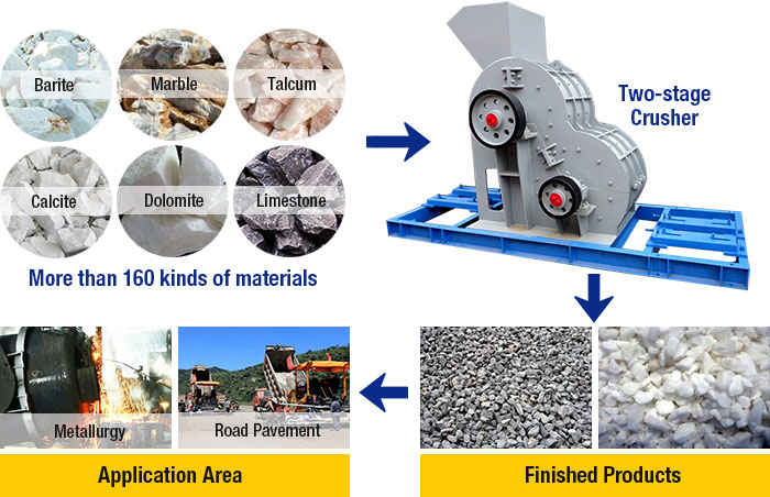 Two-stage Crusher Processing materials and finished products